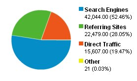 Graphic showing how our users get to our site