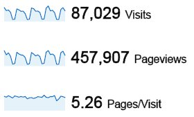 image showing 87,029 visits; 457,907 pageviews; and 5.26 pages per visit